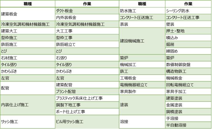 現在受入れしている47職種87作業一覧表